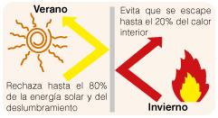 Lámina térmica nanocerámica. Suberlev